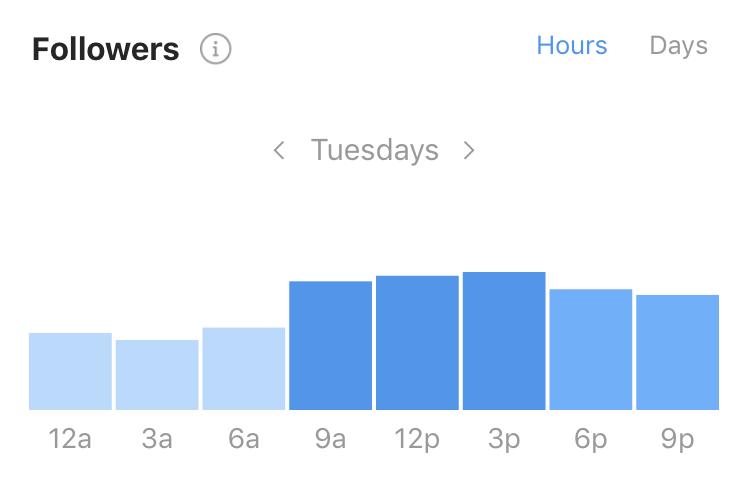 instagram peak hours